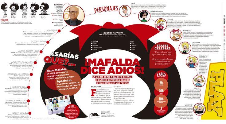 ¡Mafalda dice adios! Infografía del Aniversario de Mafalda