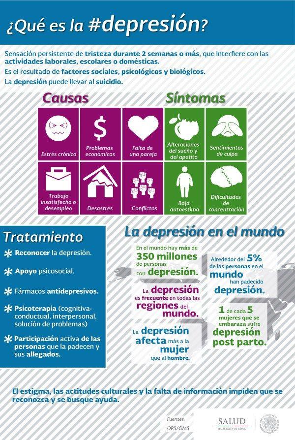 Qué es la Depresión #infografia