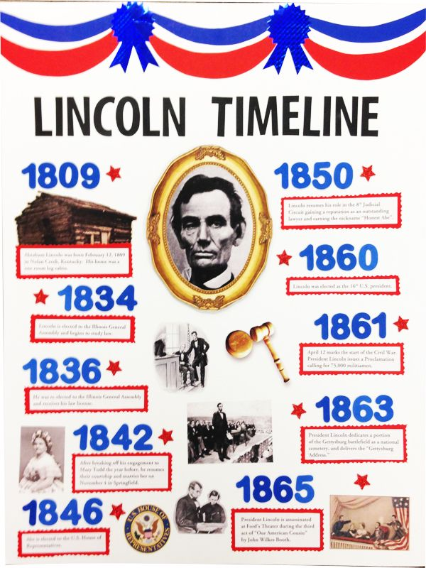 Abraham Lincoln Poster Idea | Make a Poster about Abraham Lincoln for a class project #History #President