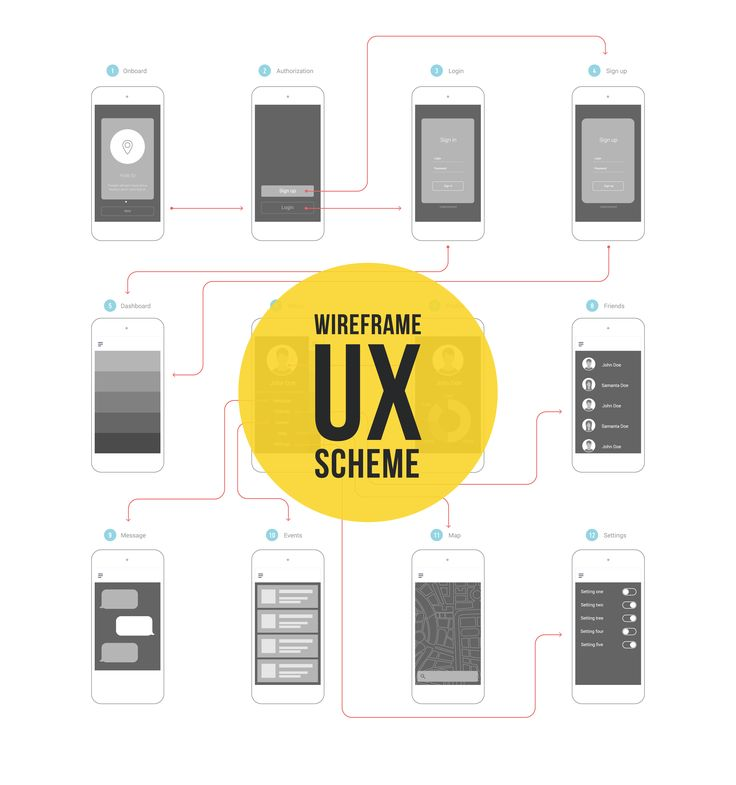 Wireframe ux kit for mobile application prototype with flowchart. css, ux, dashboard, coding, wireframe, mobile, ui, app, screen, kit, template, phone, design, web, search, vector, site, map, navigation, prototype, page, layout, chat, illustration, mockup, information, sitemap, user, flat, profile, blueprint, device, login, set, grid, interface, flowchart, userpic, avatar, onboarding, infographic, touch, scheme, plane, settings, frame, data, element, smartphone, application