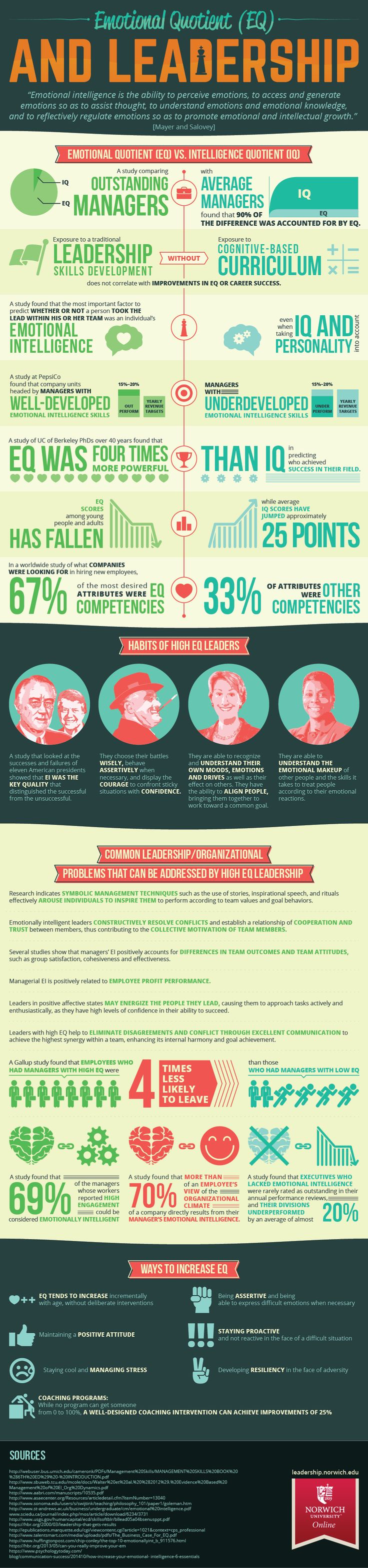 Emotional Intelligence and Leadership Infographic - http://elearninginfographics.com/emotional-intelligence-leadership-infographic/