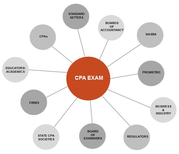 Desperately Seeking a CPA Exam Study Buddy ...
