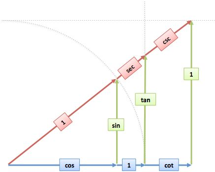 """Trig mnemonics like (http://mathworld.wolfram.com/SOHCAHTOA.html) focus on computations, not concepts:  !(http://betterexplained.com/wp-content/uploads/trig/sohcahtoa-bleh.png)  TOA explains the tangent about as well as $$$x^2 + y^2 = r^2$$$ describes a circle. Sure, if you're a math robot, an equation is enough. The rest of us, with organic brains half-dedicated to vision processing, seem to enjoy imagery. And """"TOA"""" evokes the stunning"""