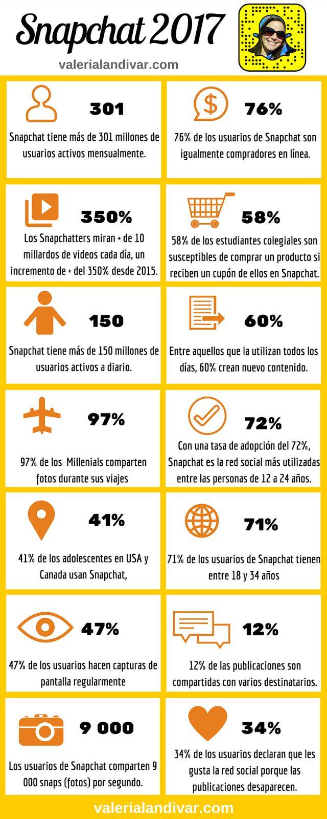 Infografia : ¿Has agregado Snapchat a tu estrategia de Marketing en línea? Entre 2015 y 2016, los usuarios mensuales activos de Snapchat han duplicado (100 millones a 200 millones). Snapchat pasó de ser una simple aplicación de publicación de fotos y videos a una herramienta de Marketing que no puede ser ignorada.  Miremos algunas cifras para descubrir más sobre Snapchat: