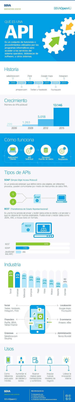 Infografía: ¿Qué es una API? #Infografía #APIs #Desarrolladores #Programación #Tecnología #Innovación #Programadores