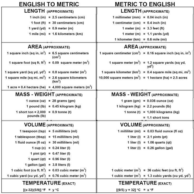 metric to english conversion - Google Search