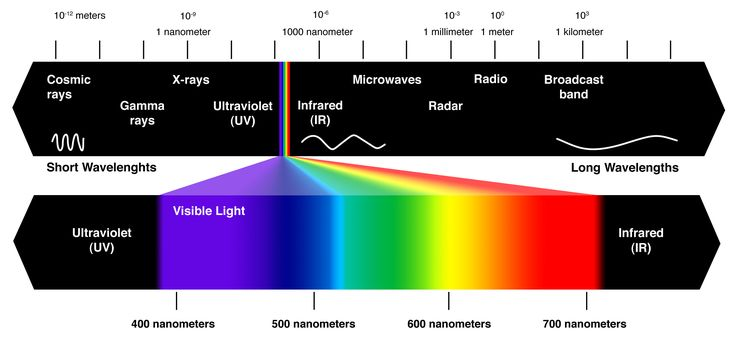 Electromagnetic spectrum: radio, TV transmission, visible light, infrared, ultraviolet radiation, x rays, gamma rays; despite vast differences in uses & means of production, these are all electromagnetic waves w/ same general characteristics, including propagation speed (in vacuum) of c & the relation c = wavelength times frequency holds for each