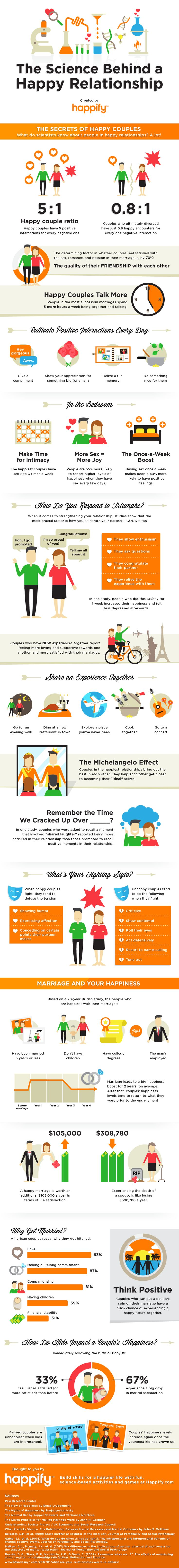 The Secrets of Happy Couples by happify #Infographic #Happiness #Relationships