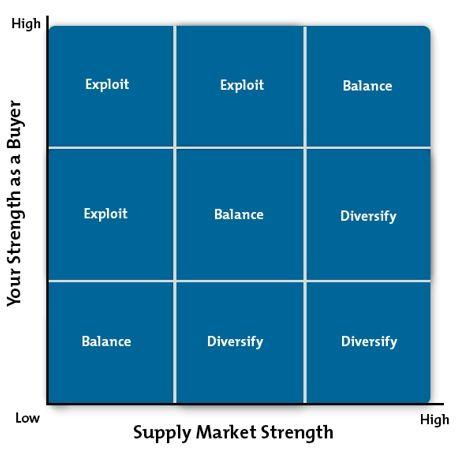 Purchasing Portfolio Matrix Diagram