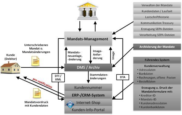 SEPA-Zahlungsverkehr stellt höhere Anforderungen an die Datenqualität.