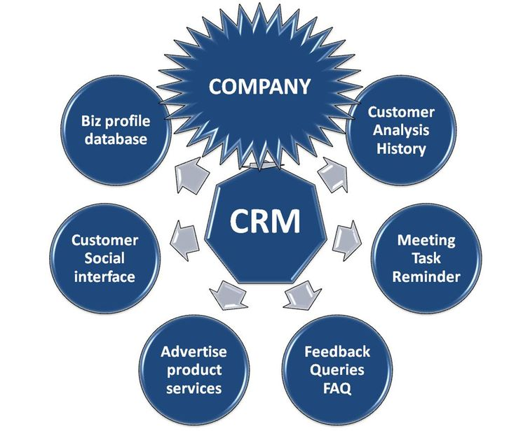 the service encounter customer relationship management Learning objectives use the service encounter triad to  does it reflect top management  with customers the customer service encounter success factors.
