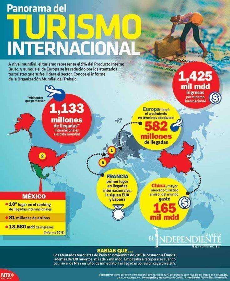 Panorama Del Turismo Internacional Turismo Travel Directions