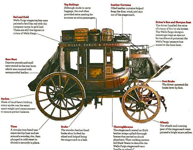 stagecoach diagram
