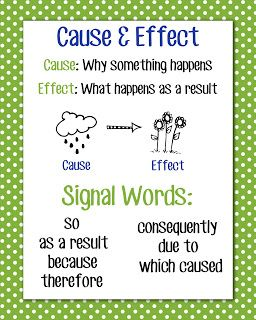 Cause and Effect Anchor Charts. Great way to get the students to visual see what cause and effect means. (RI.3.3)