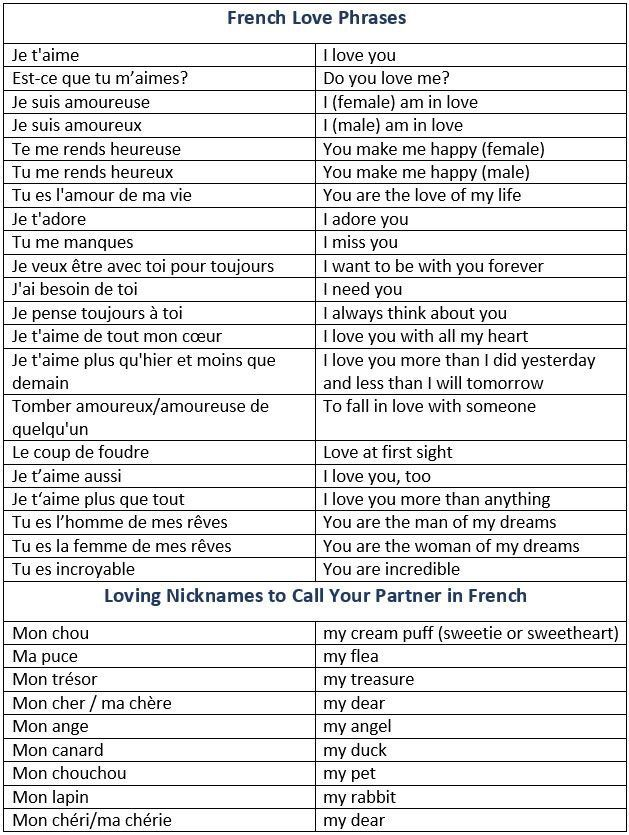 "Ways to say ""I love you"" in French."