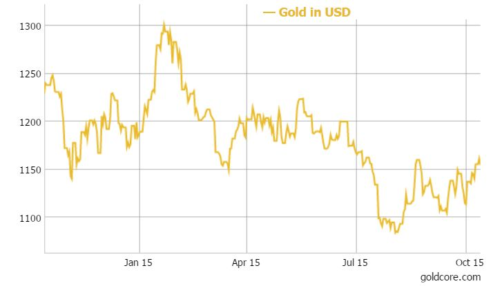 """Gold's """"Bigger Question"""" Is Where To Store It - Marc Faber 