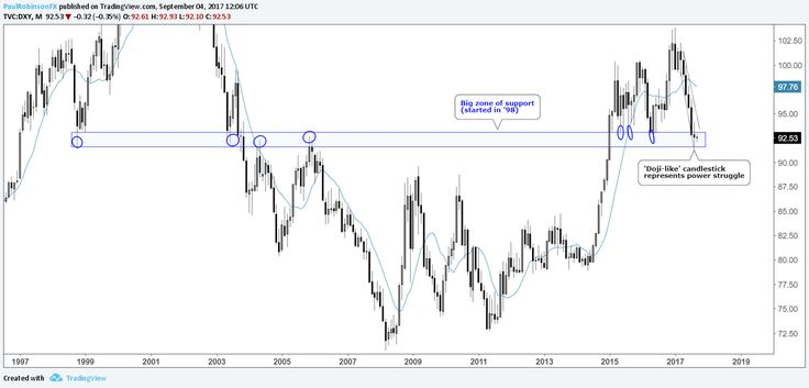 US Dollar Index (DXY) Monthly