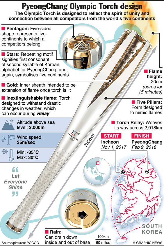 November 1, 2017-February 9, 2018 -- South Korea is hosting the 2018 Winter Olympic Games. The Olympic Torch is designed to reflect the spirit of unity and connection between all competitors from the world's five continents.