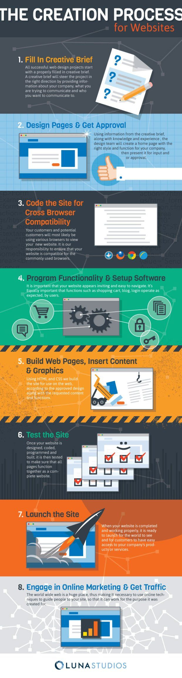 Web Design Process 620x2309 The Creation Process for Websites | Infographic