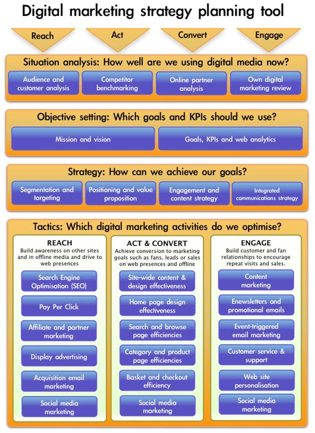 Digital Mkt Strategy Planning Tool