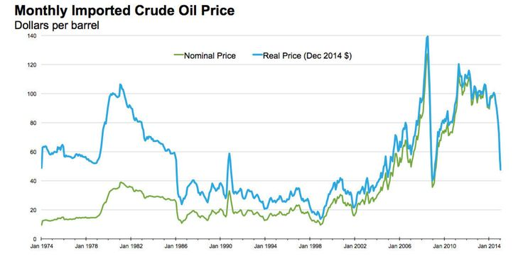 Oil is cheap, but it could still be cheaper.  Everybody's talking about how oil prices have crashed from more than $100 a barrel to less than $50 a barrel in just a few months. This has been great for American drivers, pushing gasoline prices down ...