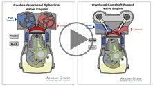Comparison of the CSRV system against the standard poppet valve system