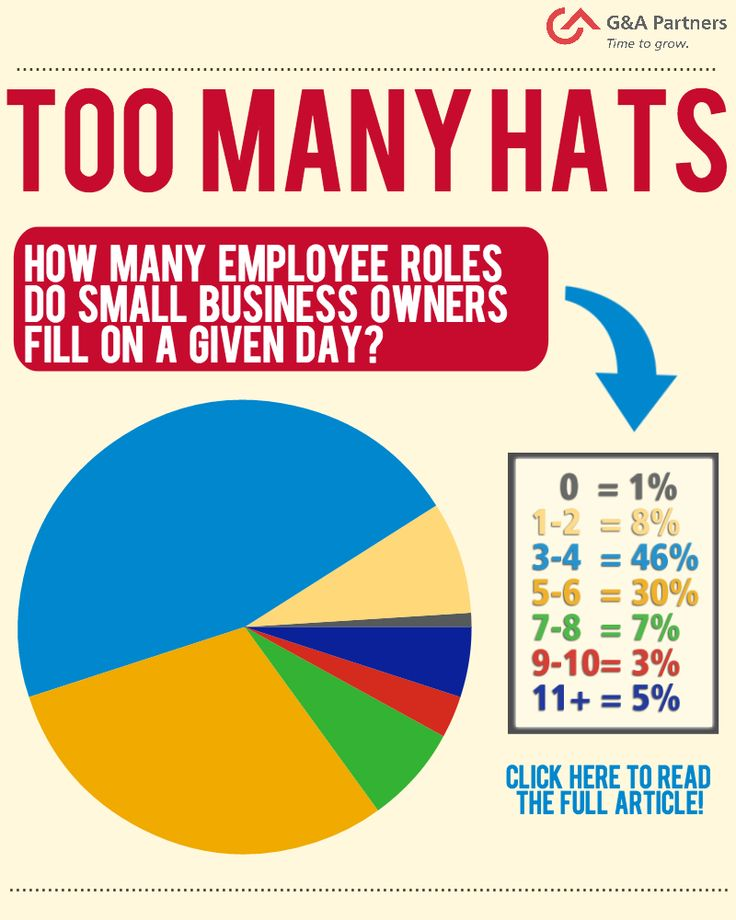 The daily life of a small business owner is often chaotic, with - differences employee independent contractor
