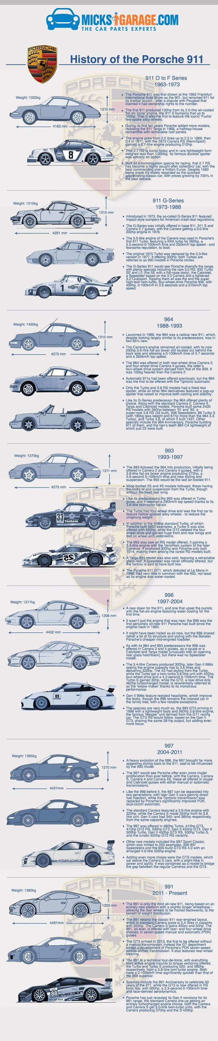 Infographic: History of The Porsche 911 | MicksGarage.com Blog