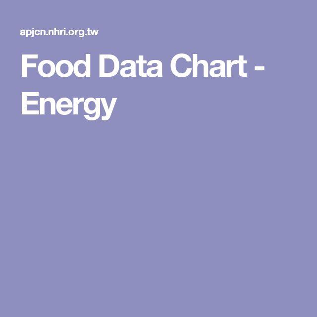 Food Data Chart - Energy