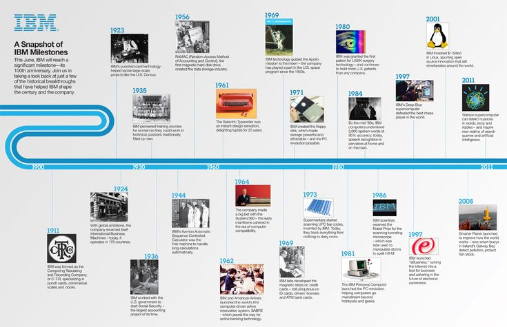 IBM cumple 1 siglo #infografia #infographic