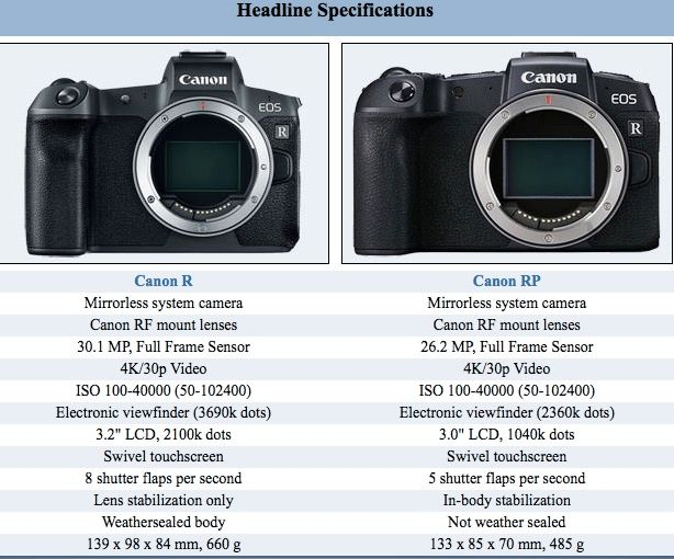 Canon Eos R Vs Eos Rp Size Comparison Apotelyt Published A Rather Accurate Size Comparison Between The Canon Eos R And The Upcoming Canon Canon Eos Nikon Eos
