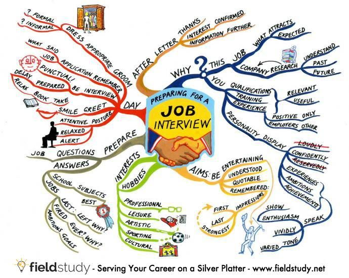 35 best Interview Tips for College Students images on Pinterest - interviewing tips