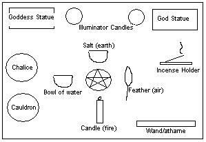 witches tools | Click Here for Altar and Spell Craft Supplies. for beginners.