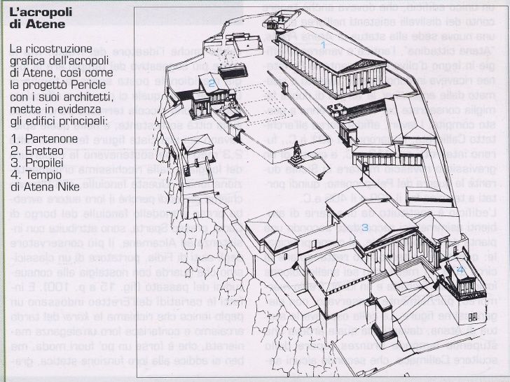 Ricostruzione dell'acropoli di Atene al tempo di Pericle. Sono qui raffigurati gli edifici che compongono l'acropoli della città. I lavori sull'altura vennero iniziati nel V secolo per decisione di Pericle, che decretò di spendere, a questo scopo, gran parte del Tesoro della Lega Delio Attica, custodito ad Atene.