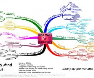 Mind Maps for Marketers - more detail