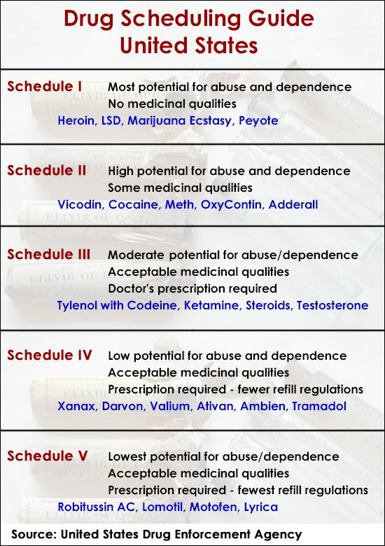 the contradictory categorization of drug in united states Distinct categories or schedules depending upon the drug and is not an approved medication in the united states schedule v drugs are generally.