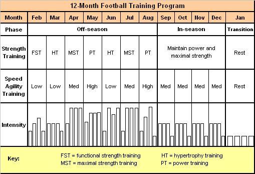 Football training program & benchmark assessment #fitness