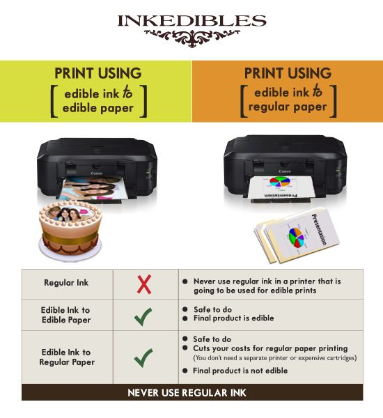 how to use edible paper on cakes