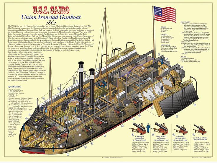 Naval Analyses: INFOGRAPHICS #6: American Civil War ironclads - Major combatants, cutaways and photos