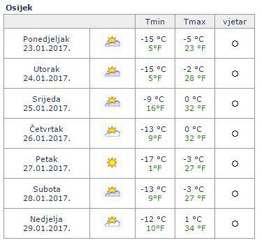 HRVATSKA SE PROBUDILA OKOVANA MINUSIMA: Jutros u Daruvaru izmjereno -17, a u Zagrebu -11 °C. Evo što nas čeka ostatak tjedna – Net.hr
