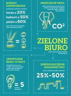 #greenOffice #zielonebiura #work #infografika
