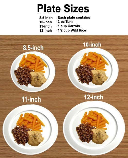 How food looks on different plates - let's talk about portion distortion