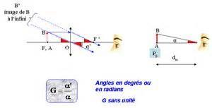 optique - forum de sciences physiques - 250291