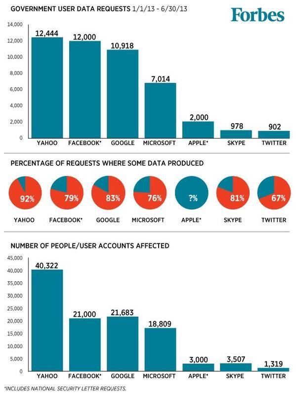 Chi ha ceduto piu' dati #datagate