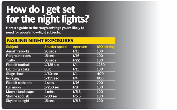 Night Photography: cheat sheet of best camera settings for any subject