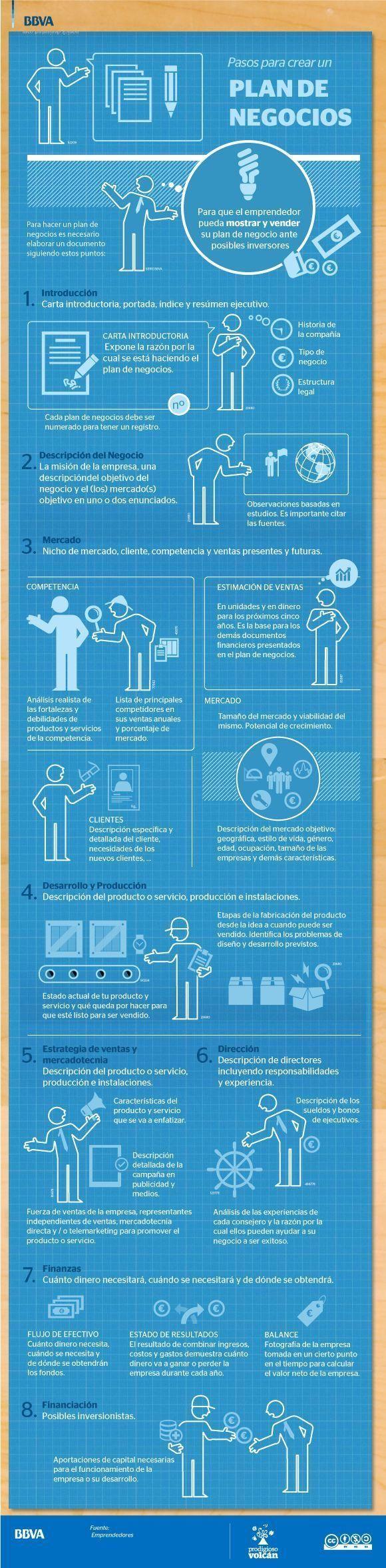 Pasos para crear un plan de negocio #infografia