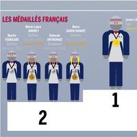 10 choses à savoir sur les athlètes français