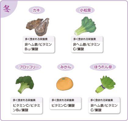 「貧血」の基礎知識と予防に効く食事 | 栄養学に基づく【女子栄養大学レシピサイト】