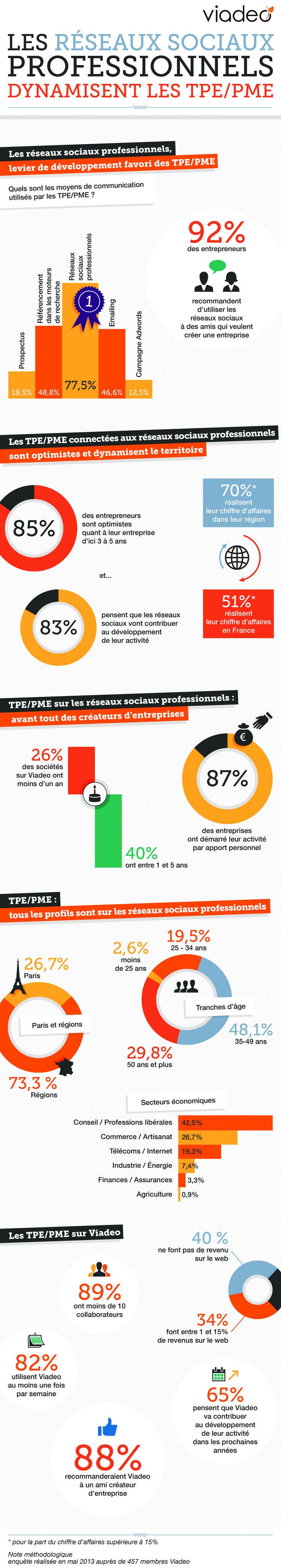 Les réseaux sociaux professionnels dynamisent les TPE/PME