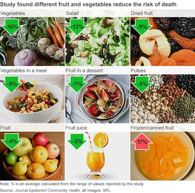 BBC - How fruit and veg decreased risk of death - study found.